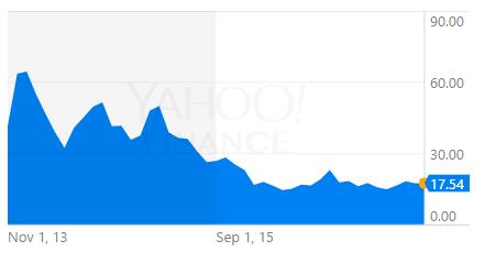 Twitter akciju cenas