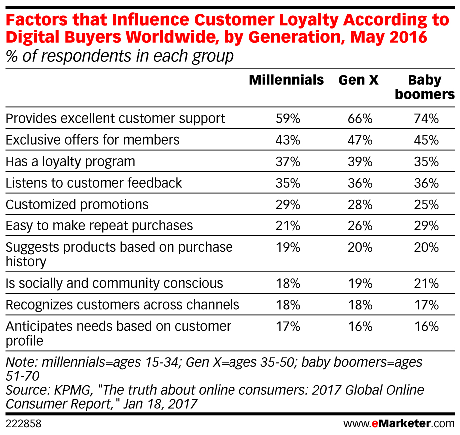 eMarketer_Factors_that_Influence_Customer_Loyalty_According_to_Digital_Buyers_Worldwide_by_Generatio..._222858